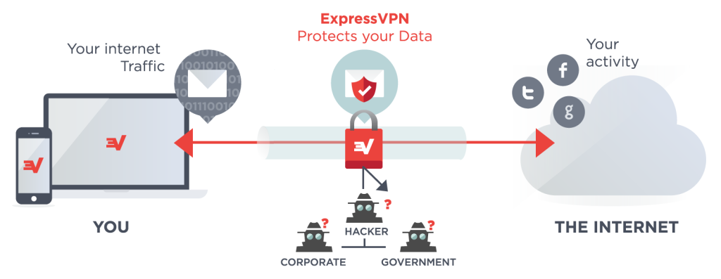 ExpressVPN for IPhone Review - VPN IPhone